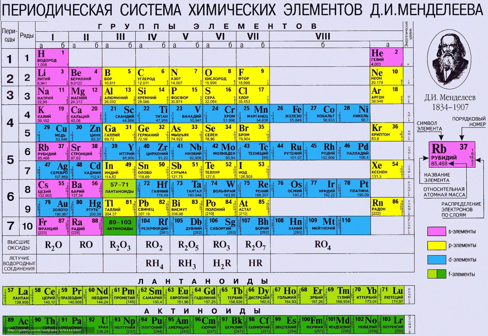 Таблица математических функций для с