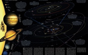 map, solar, system, Planet, satellites, Kamet, coordinates, flight, traektorii, Meteorites, weight, The figures in, computing, orbit, Star, astronomy, substance, gas, composition, asteroydy, surface, interestingly