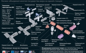 ISS, scheme, science, equipment, space
